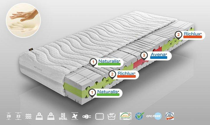 Highly Elastic Mattress GRENADA